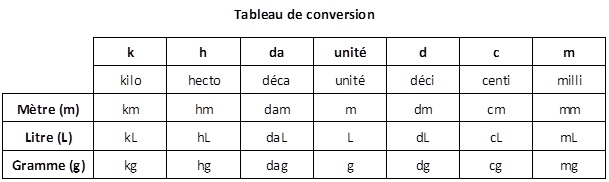 tableau de conversion litre